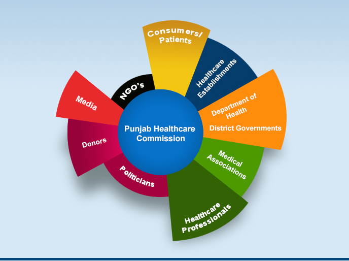 Welcome To Punjab Healthcare Commission